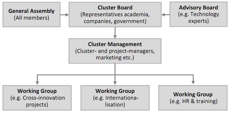 claster-scheme
