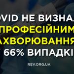 COVID не визнали професійним захворюванням у 66% випадків